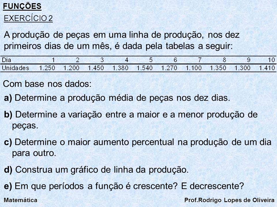 FUNÇÕES Matemática Prof.Rodrigo Lopes de Oliveira EXERCÍCIO 2 A produção de peças em uma linha de produção, nos dez primeiros dias de um mês, é dada p