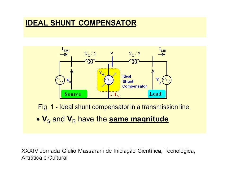 IDEAL SHUNT COMPENSATOR Fig. 1 - Ideal shunt compensator in a transmission line.  V S and V R have the same magnitude XXXIV Jornada Giulio Massarani