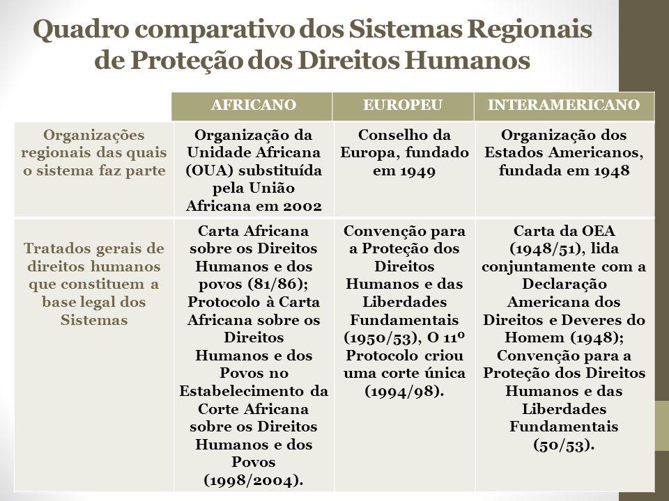 Quadro comparativo dos Sistemas Regionais de Proteção dos Direitos Humanos AFRICANOEUROPEUINTERAMERICANO Organizações regionais das quais o sistema faz parte Organização da Unidade Africana (OUA) substituída pela União Africana em 2002 Conselho da Europa, fundado em 1949 Organização dos Estados Americanos, fundada em 1948 Tratados gerais de direitos humanos que constituem a base legal dos Sistemas Carta Africana sobre os Direitos Humanos e dos povos (81/86); Protocolo à Carta Africana sobre os Direitos Humanos e dos Povos no Estabelecimento da Corte Africana sobre os Direitos Humanos e dos Povos (1998/2004).