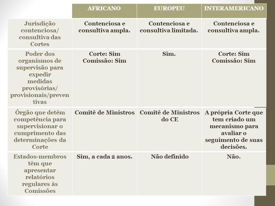 AFRICANOEUROPEUINTERAMERICANO Jurisdição contenciosa/ consultiva das Cortes Contenciosa e consultiva ampla.