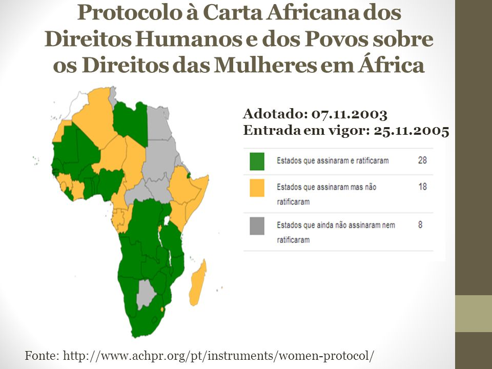 Protocolo à Carta Africana dos Direitos Humanos e dos Povos sobre os Direitos das Mulheres em África Adotado: 07.11.2003 Entrada em vigor: 25.11.2005 Fonte: http://www.achpr.org/pt/instruments/women-protocol/