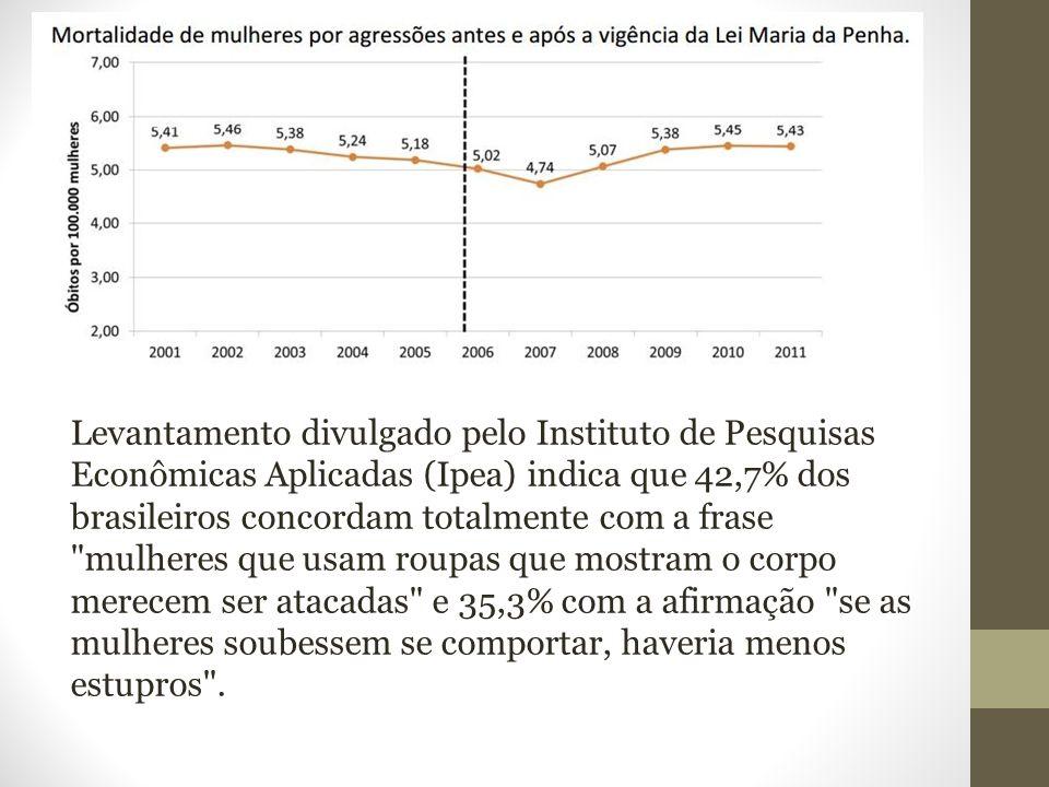 Levantamento divulgado pelo Instituto de Pesquisas Econômicas Aplicadas (Ipea) indica que 42,7% dos brasileiros concordam totalmente com a frase mulheres que usam roupas que mostram o corpo merecem ser atacadas e 35,3% com a afirmação se as mulheres soubessem se comportar, haveria menos estupros .