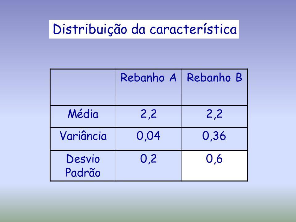 Distribuição da característica Rebanho ARebanho B Média2,2 Variância0,040,36 Desvio Padrão 0,20,6