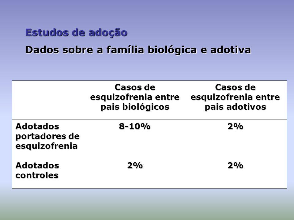 Estudos de adoção Dados sobre a família biológica e adotiva Casos de esquizofrenia entre pais biológicos Casos de esquizofrenia entre pais adotivos Ad