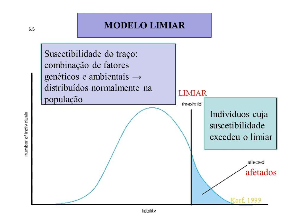MODELO LIMIAR Suscetibilidade do traço: combinação de fatores genéticos e ambientais → distribuídos normalmente na população LIMIAR afetados Indivíduo