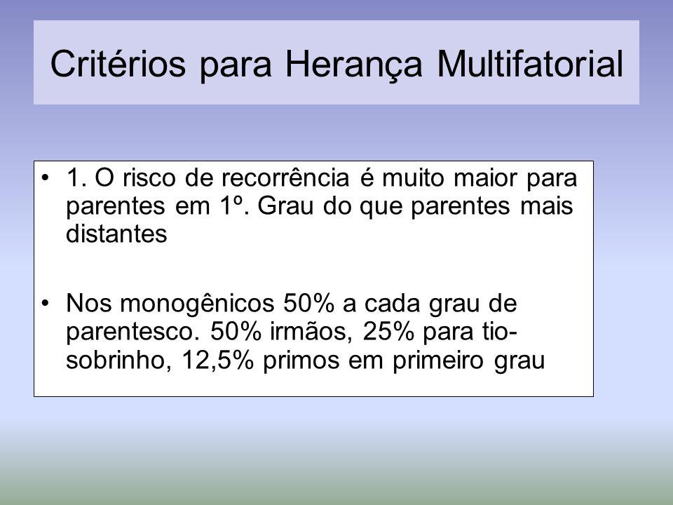 Critérios para Herança Multifatorial 1. O risco de recorrência é muito maior para parentes em 1º. Grau do que parentes mais distantes Nos monogênicos
