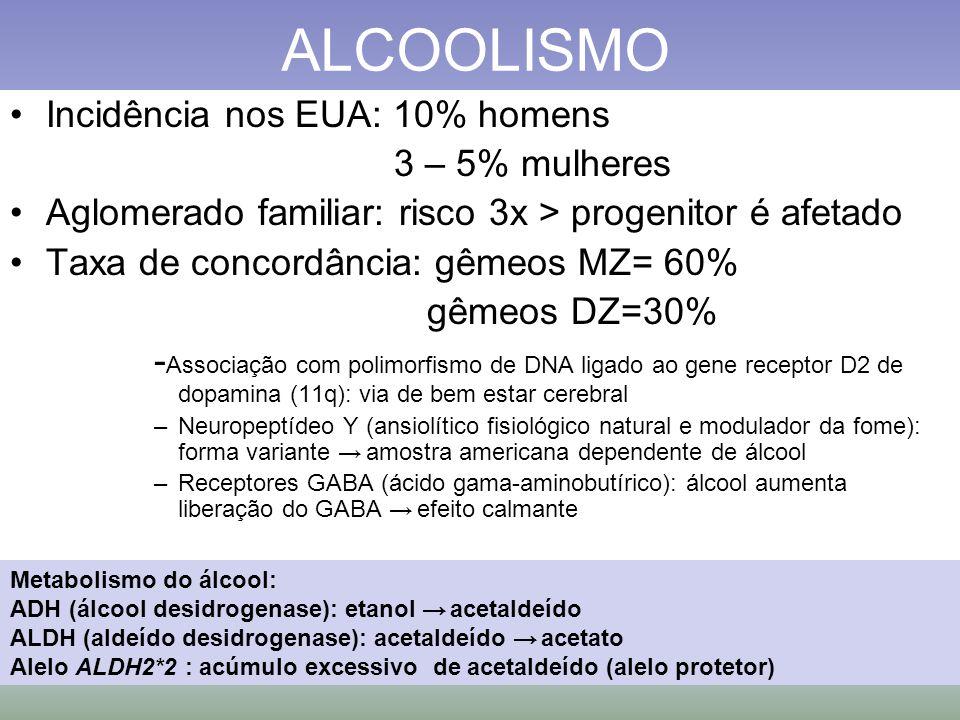 ALCOOLISMO Incidência nos EUA: 10% homens 3 – 5% mulheres Aglomerado familiar: risco 3x > progenitor é afetado Taxa de concordância: gêmeos MZ= 60% gê