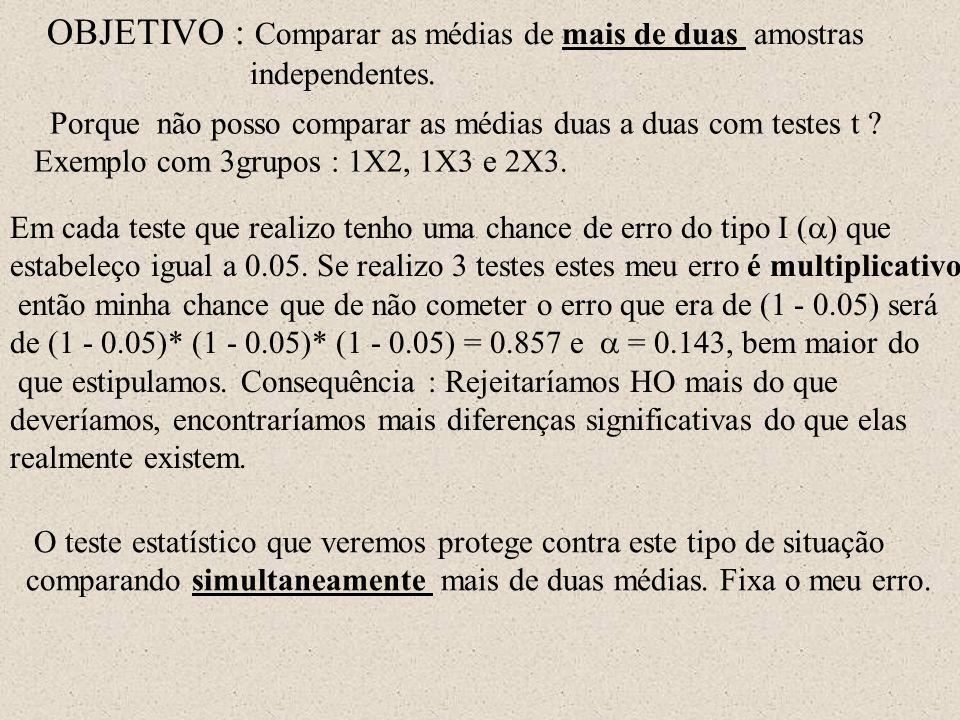 OBJETIVO : Comparar as médias de mais de duas amostras independentes. Porque não posso comparar as médias duas a duas com testes t ? Exemplo com 3grup