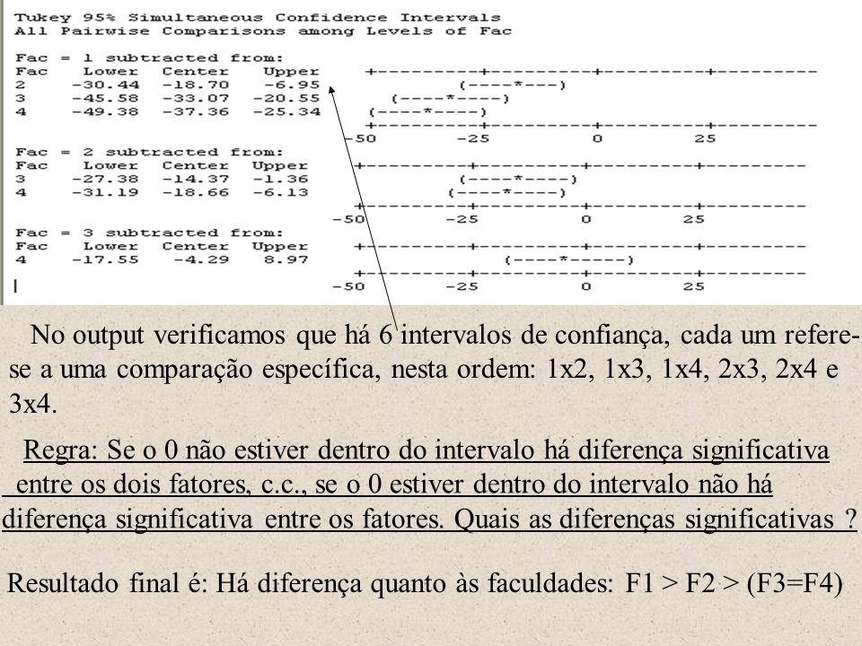 Regra: Se o 0 não estiver dentro do intervalo há diferença significativa entre os dois fatores, c.c., se o 0 estiver dentro do intervalo não há difere