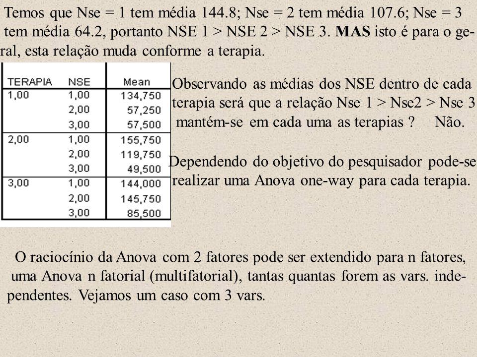 Temos que Nse = 1 tem média 144.8; Nse = 2 tem média 107.6; Nse = 3 tem média 64.2, portanto NSE 1 > NSE 2 > NSE 3. MAS isto é para o ge- ral, esta re