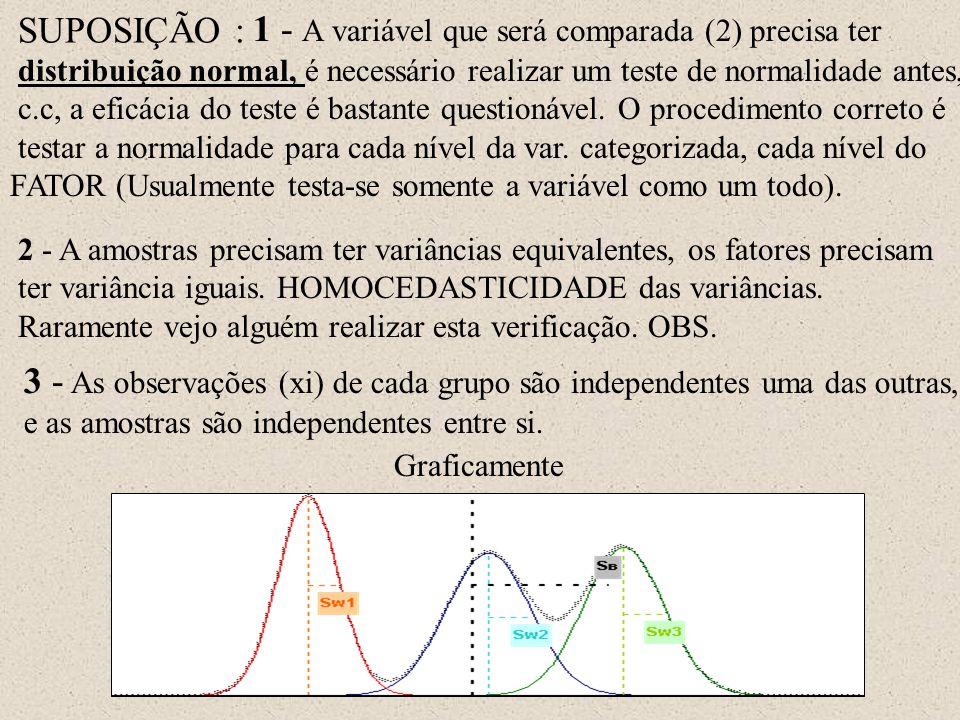 Tese de hipótese associado H0: Média da amostra 1 = Média da amostra 2;...= Média da amostra n X H1: M édia da amostra i  Média da amostra j; para i  j Teste estatístico: Verificada e não rejeitada a hipótese de normalidade e a homocedasticidade é o teste conhecido por Análise de Variância ou ANOVA.