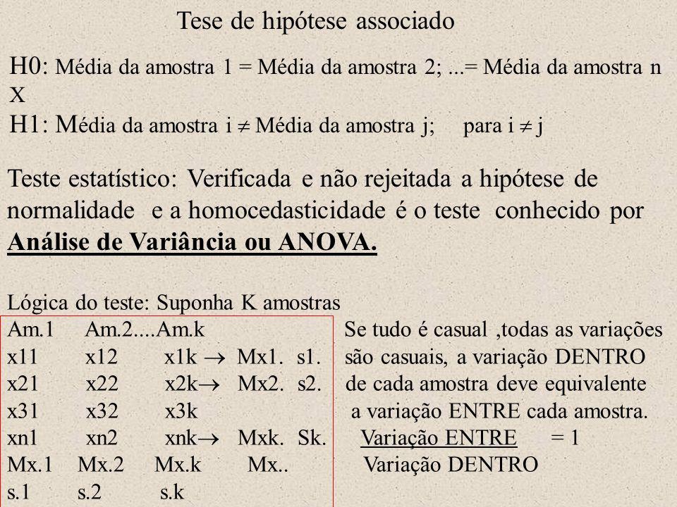 Tese de hipótese associado H0: Média da amostra 1 = Média da amostra 2;...= Média da amostra n X H1: M édia da amostra i  Média da amostra j; para i