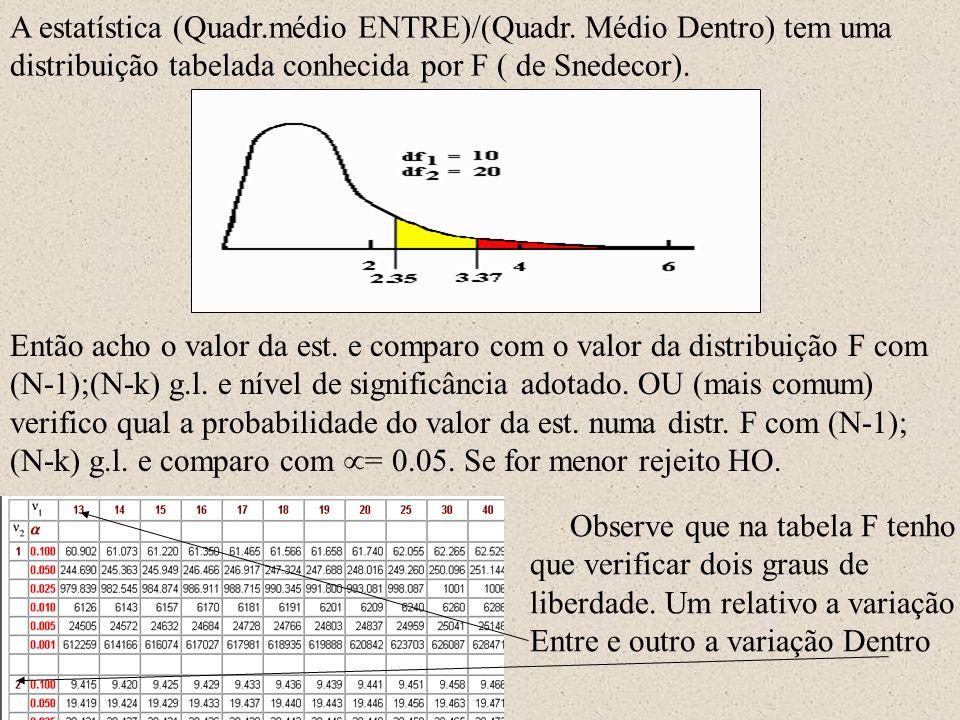 A estatística (Quadr.médio ENTRE)/(Quadr. Médio Dentro) tem uma distribuição tabelada conhecida por F ( de Snedecor). Então acho o valor da est. e com
