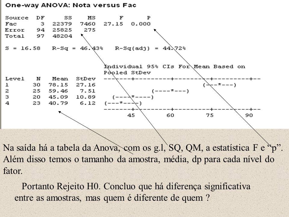 """Na saída há a tabela da Anova, com os g.l, SQ, QM, a estatística F e """"p"""". Além disso temos o tamanho da amostra, média, dp para cada nível do fator. P"""