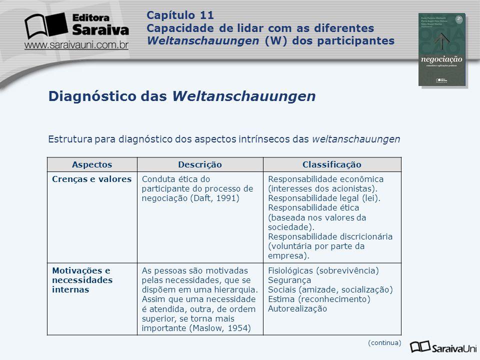 Capa da Obra Capítulo 11 Capacidade de lidar com as diferentes Weltanschauungen (W) dos participantes Estrutura para diagnóstico dos aspectos intrínse