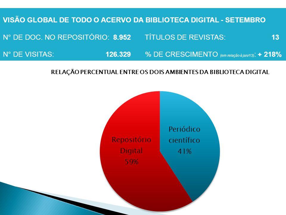 VISÃO GLOBAL DE TODO O ACERVO DA BIBLIOTECA DIGITAL - SETEMBRO N° DE DOC. NO REPOSITÓRIO: 8.952 TÍTULOS DE REVISTAS: 13 N° DE VISITAS: 126.329 % DE CR