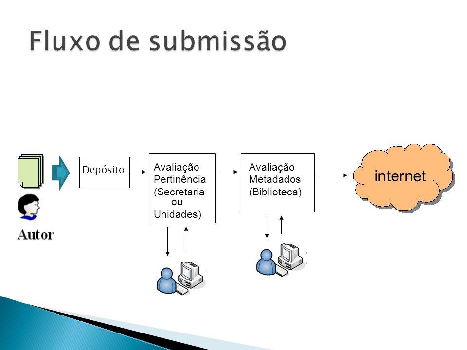 Depósito internet Avaliação Pertinência (Secretaria ou Unidades) Avaliação Metadados (Biblioteca)