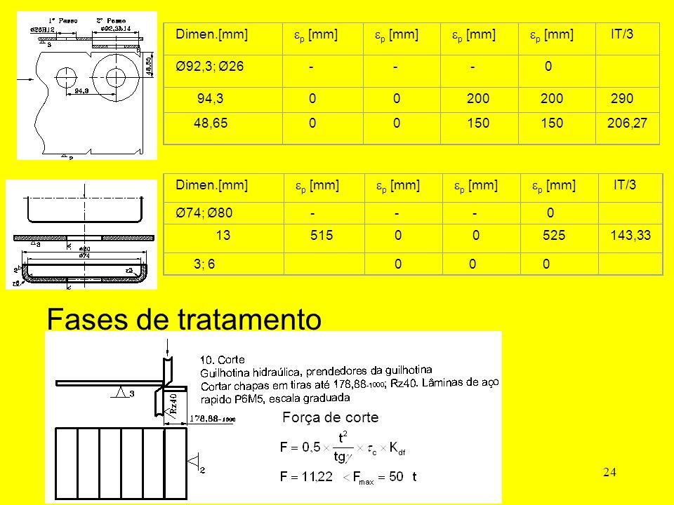 24 Dimen.[mm]  p [mm] IT/3 Ø92,3; Ø26 - - - 0 94,3 0 0 200 290 48,65 0 0 150 206,27 Dimen.[mm]  p [mm] IT/3 Ø74; Ø80 - - - 0 13 515 0 0 525143,33 3; 6 0 0 0 Fases de tratamento Força de corte