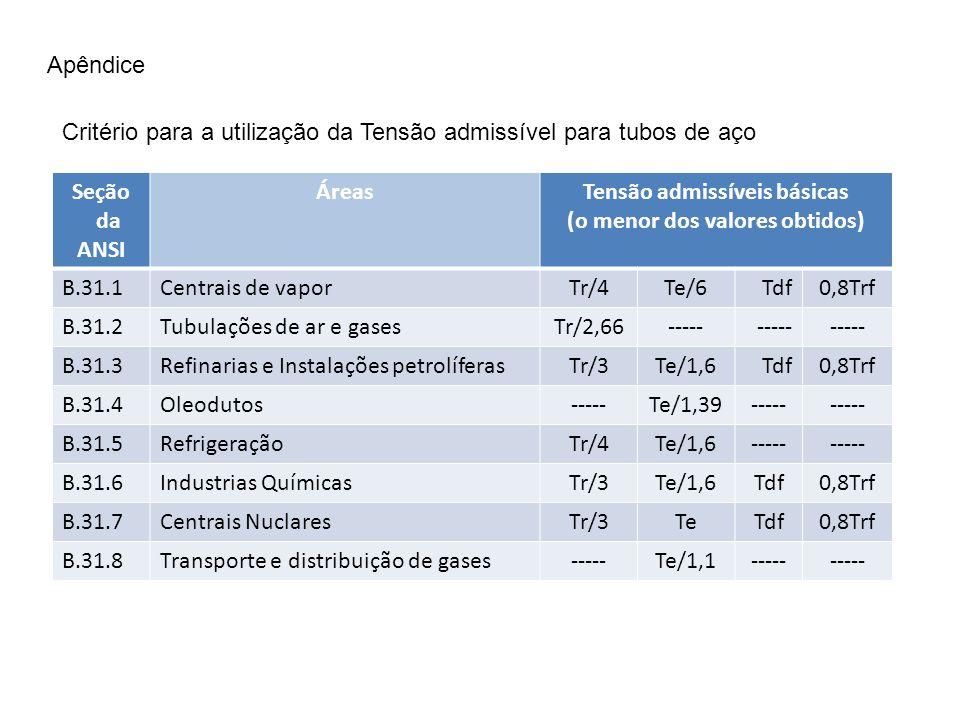 Apêndice Critério para a utilização da Tensão admissível para tubos de aço Seção da ANSI ÁreasTensão admissíveis básicas (o menor dos valores obtidos)