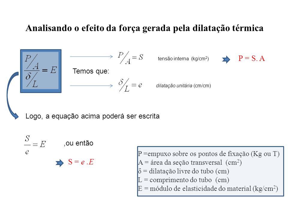 P =empuxo sobre os pontos de fixação (Kg ou T) A = área da seção transversal (cm 2 ) δ = dilatação livre do tubo (cm) L = comprimento do tubo (cm) E =