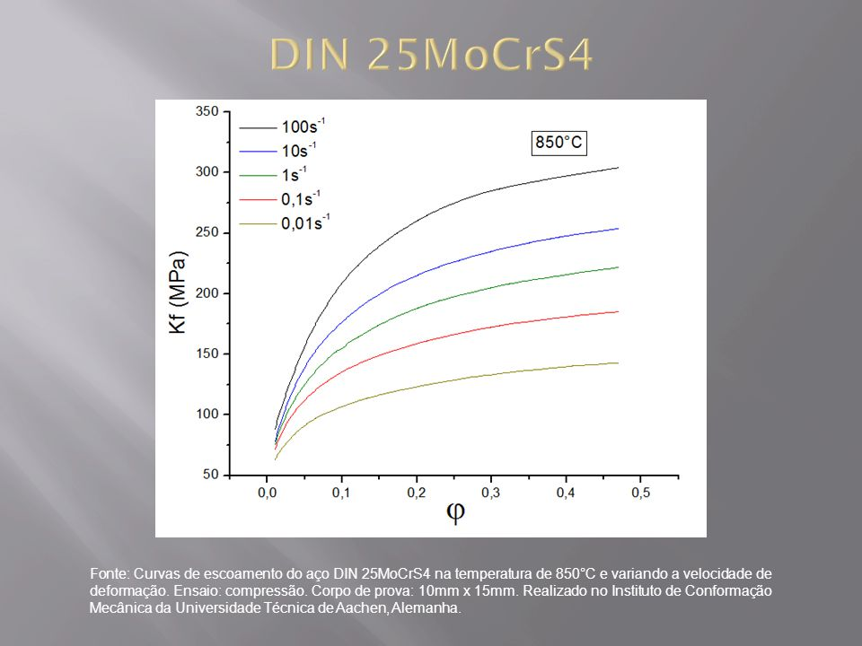 Fonte: Curvas de escoamento do aço DIN 25MoCrS4 na temperatura de 850°C e variando a velocidade de deformação. Ensaio: compressão. Corpo de prova: 10m