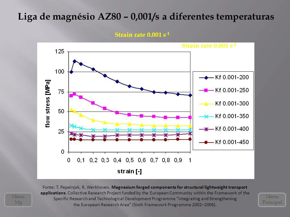 Liga de magnésio AZ80 – 0,001/s a diferentes temperaturas Menu Mg Menu Principal Strain rate 0.001 s -1 Fonte: T. Pepelnjak, R. Werkhoven. Magnesium f