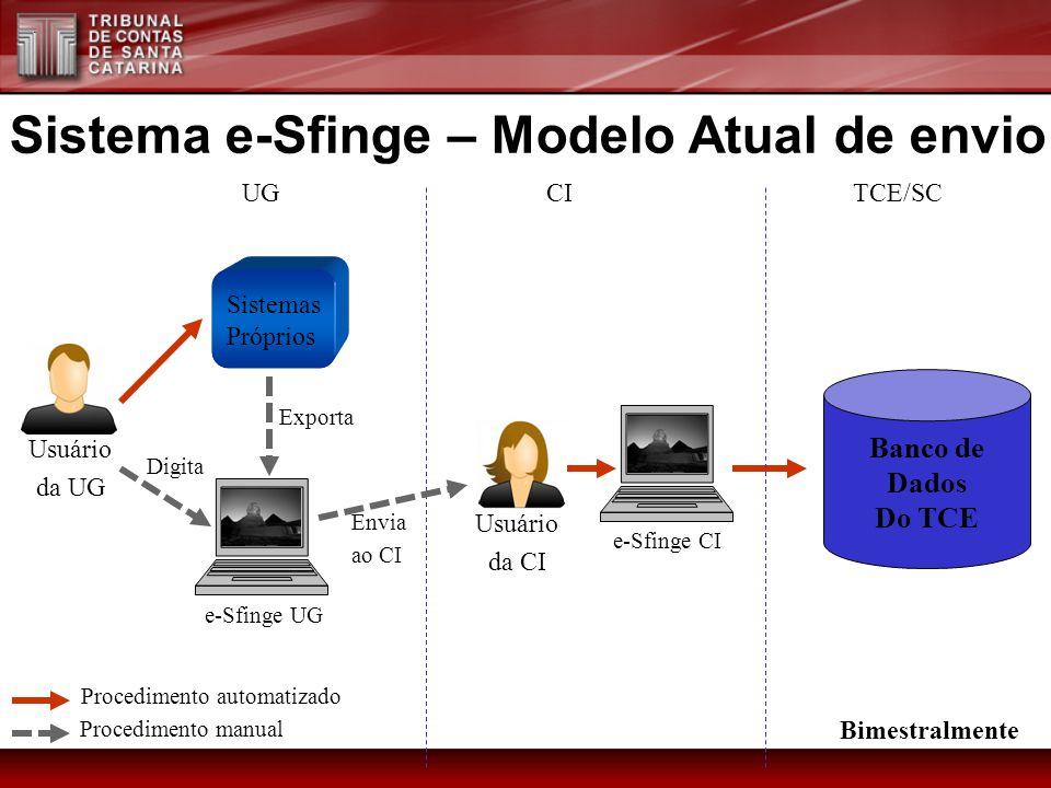 Sistema e-Sfinge – Modelo Atual de envio Sistemas Próprios Usuário da UG UGTCE/SC e-Sfinge UG CI e-Sfinge CI Digita Exporta Usuário da CI Procedimento manual Envia ao CI Procedimento automatizado Bimestralmente Banco de Dados Do TCE