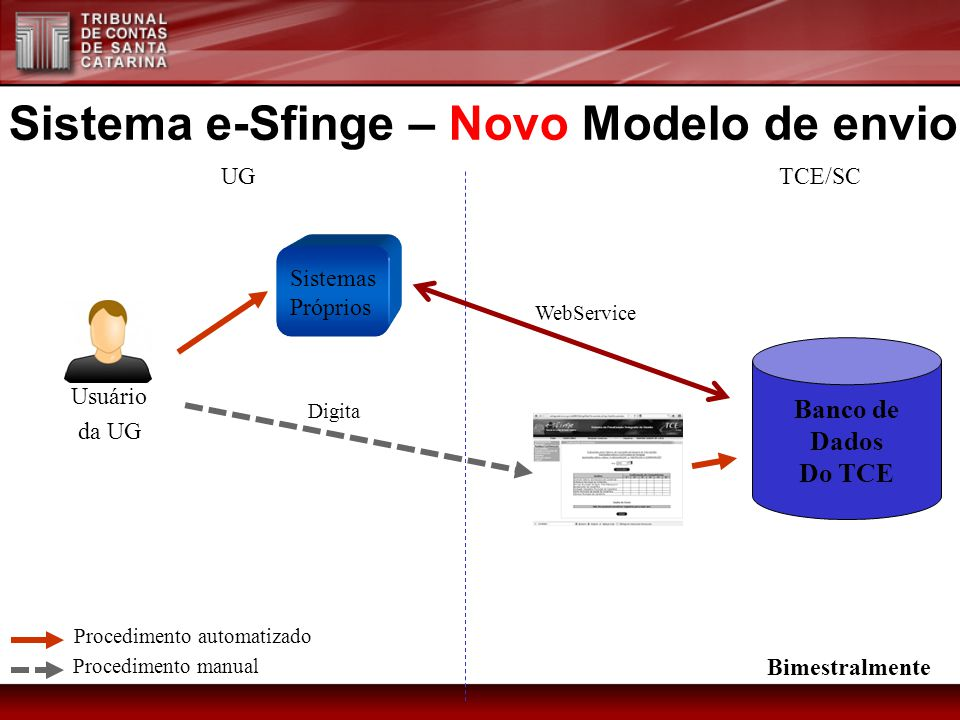 Sistema e-Sfinge – Novo Modelo de envio Sistemas Próprios Usuário da UG UGTCE/SC Digita Procedimento manual Procedimento automatizado Bimestralmente Banco de Dados Do TCE WebService