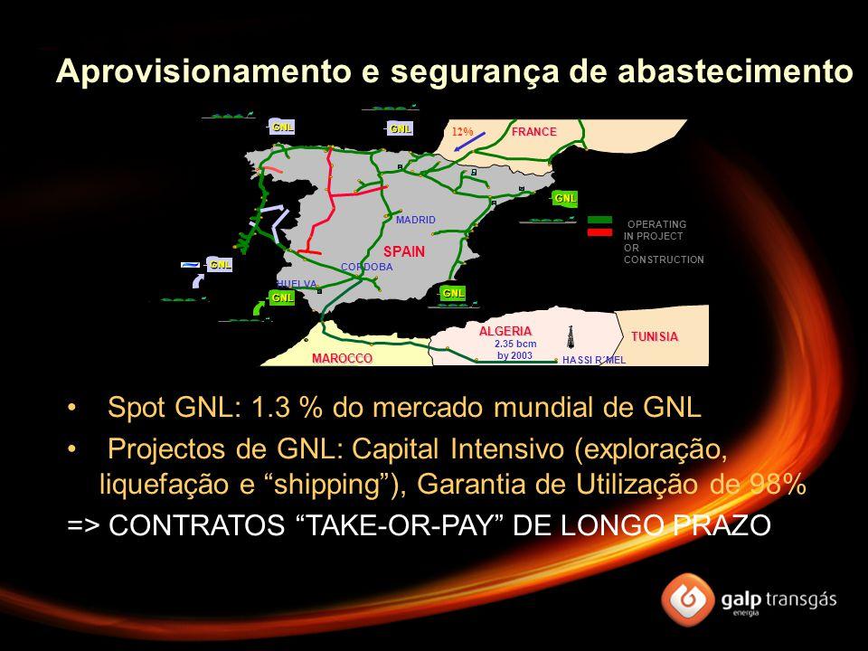 Spot GNL: 1.3 % do mercado mundial de GNL Projectos de GNL: Capital Intensivo (exploração, liquefação e shipping ), Garantia de Utilização de 98% => CONTRATOS TAKE-OR-PAY DE LONGO PRAZO Aprovisionamento e segurança de abastecimento