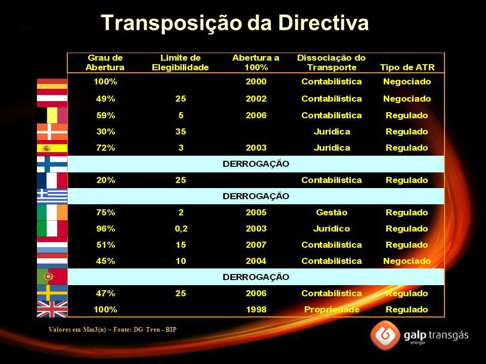 Transposição da Directiva Valores em Mm3(n) – Fonte: DG Tren - BIP