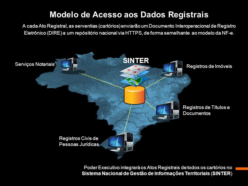 Modelo de Acesso aos Dados Registrais A cada Ato Registral, as serventias (cartórios) enviarão um Documento Interoperacional de Registro Eletrônico (D