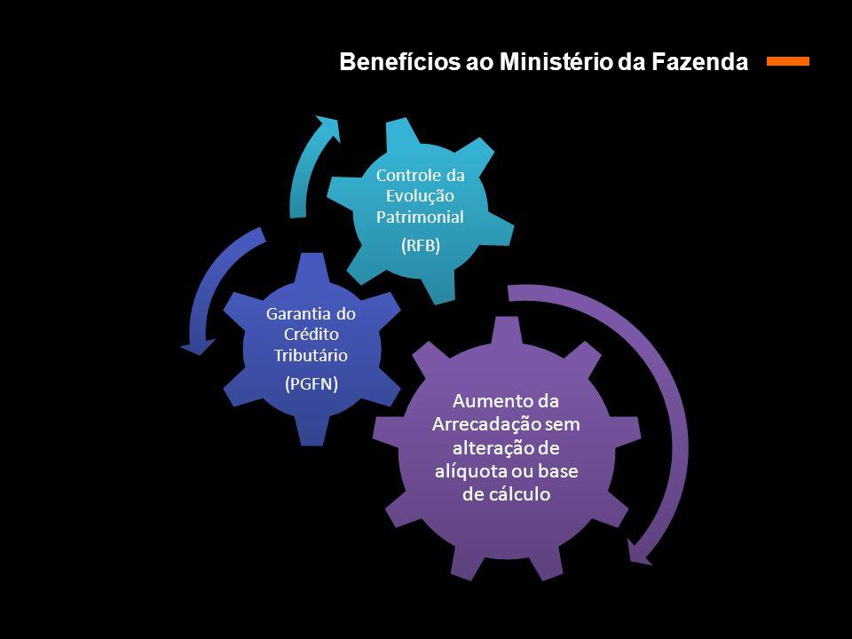 Aumento da Arrecadação sem alteração de alíquota ou base de cálculo Garantia do Crédito Tributário (PGFN) Controle da Evolução Patrimonial (RFB) Benef