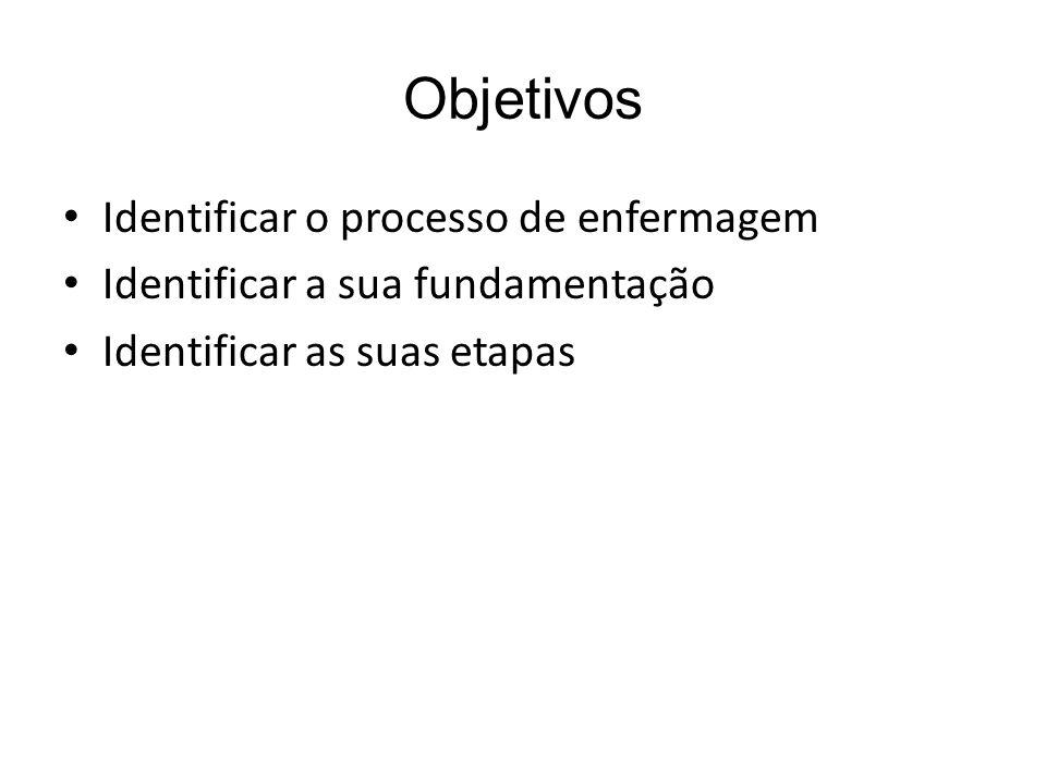 Objetivos Identificar o processo de enfermagem Identificar a sua fundamentação Identificar as suas etapas