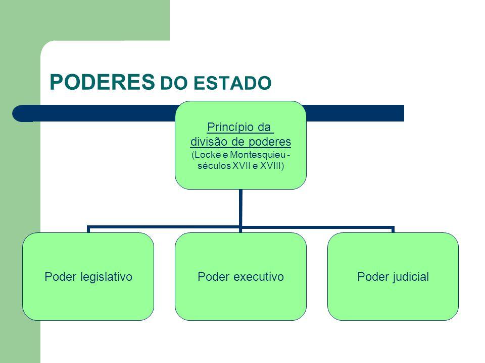 PODERES DO ESTADO Princípio da divisão de poderes (Locke e Montesquieu - séculos XVII e XVIII) Poder legislativoPoder executivoPoder judicial