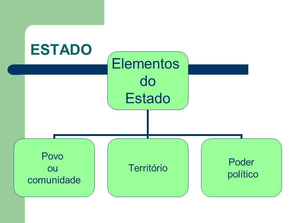 ESTADO Elementos do Estado Povo ou comunidade Território Poder político