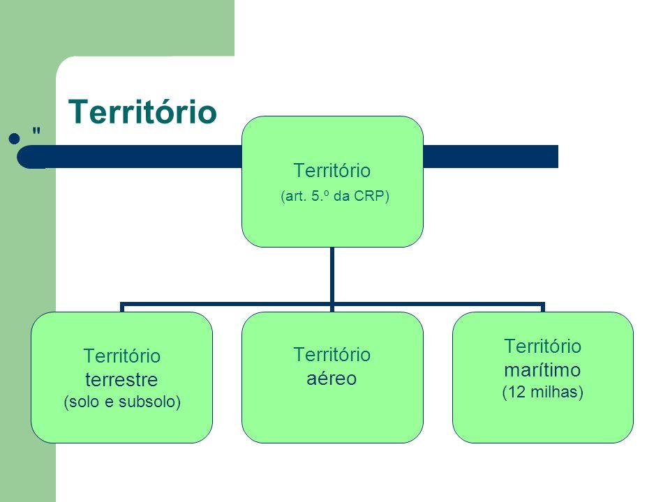 Território (art.