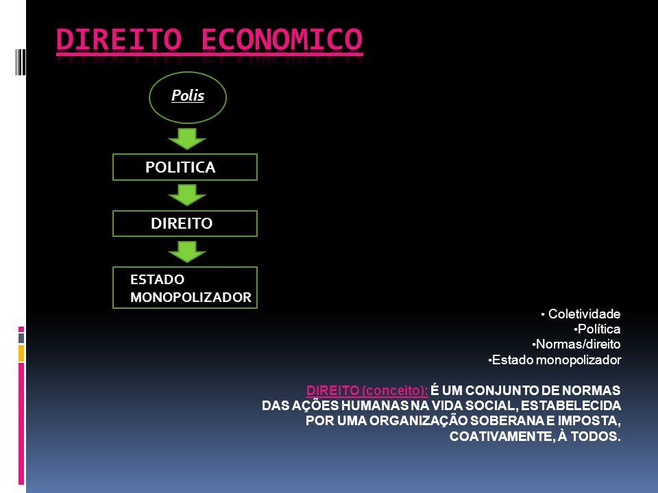 ECONOMIA E DIREITO ECONOMICO 1.ECONOMIA:  OBJETO;  MICROECONOMIA;  MACROECONOMIA 2.