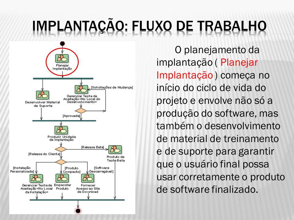 O planejamento da implantação ( Planejar Implantação ) começa no início do ciclo de vida do projeto e envolve não só a produção do software, mas també