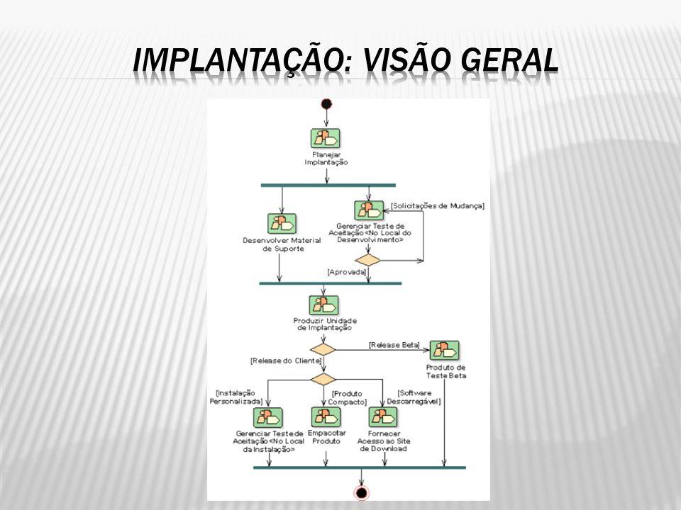 Planejar Implantação: Finalidade A finalidade desse detalhamento do fluxo de trabalho é planejar a implantação do produto.