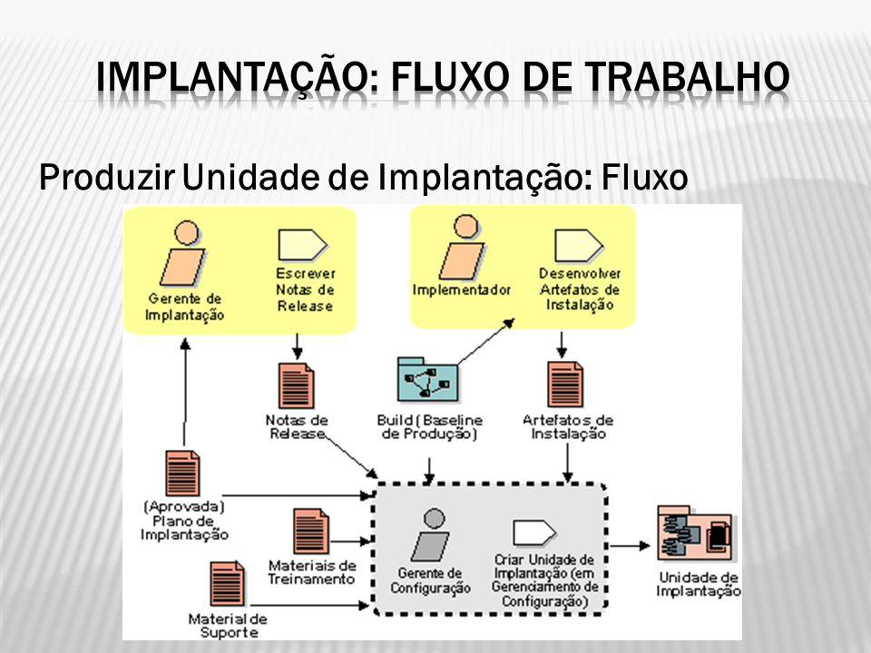 Produzir Unidade de Implantação: Fluxo