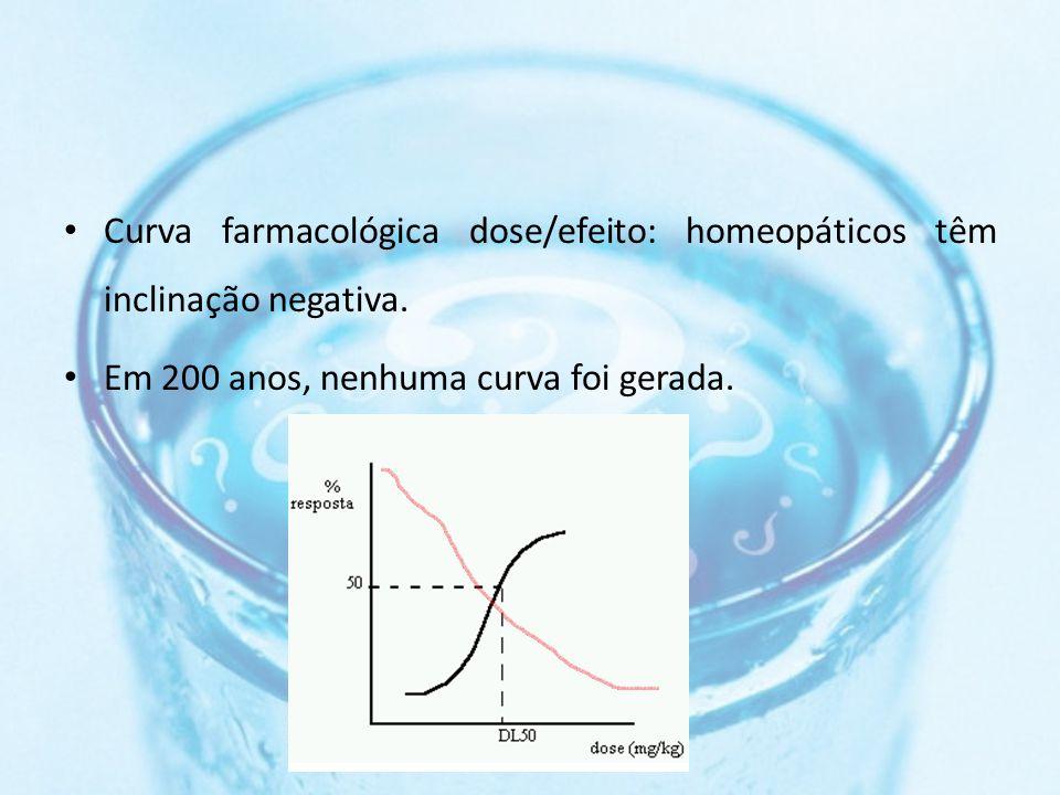 Curva farmacológica dose/efeito: homeopáticos têm inclinação negativa.