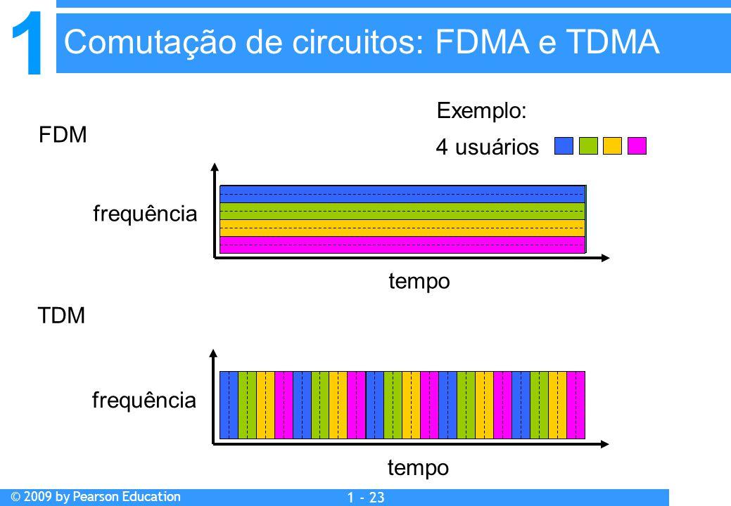 1 © 2009 by Pearson Education 1 - 23 FDM frequência tempo TDM frequência tempo 4 usuários Exemplo: Comutação de circuitos: FDMA e TDMA