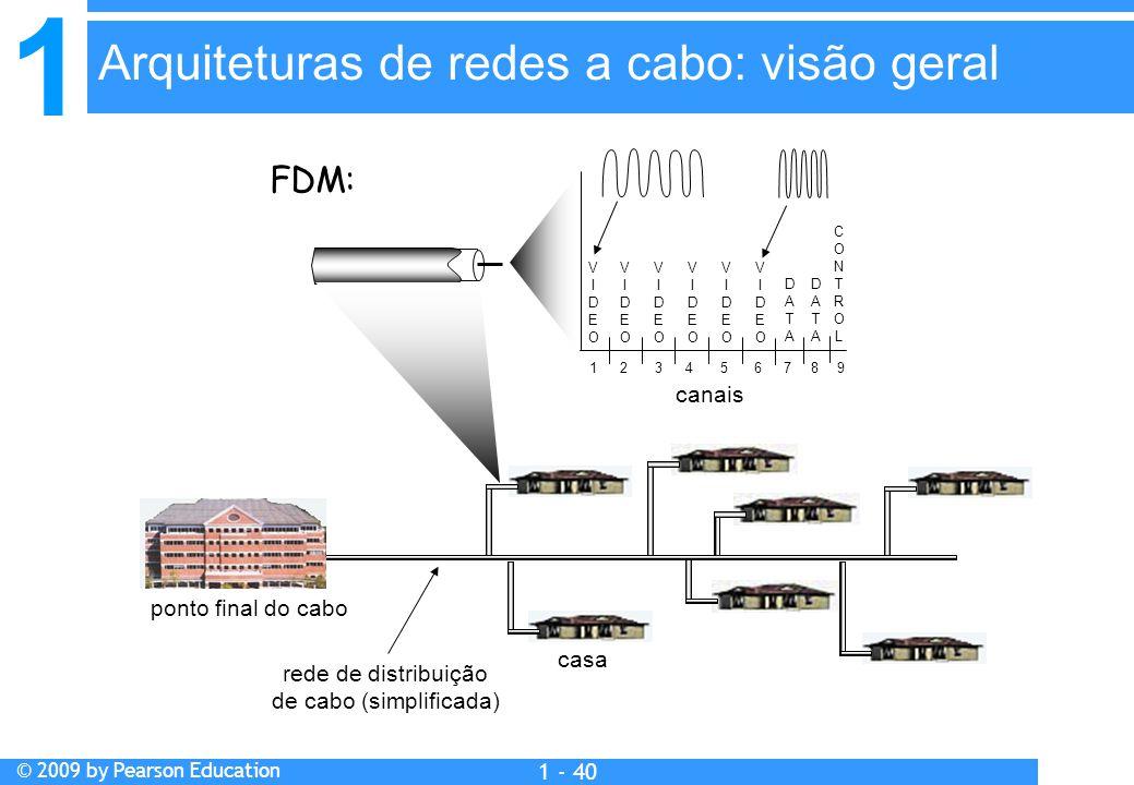 1 © 2009 by Pearson Education 1 - 40 casa ponto final do cabo rede de distribuição de cabo (simplificada) canais VIDEOVIDEO VIDEOVIDEO VIDEOVIDEO VIDEOVIDEO VIDEOVIDEO VIDEOVIDEO DATADATA DATADATA CONTROLCONTROL 1234 56789 FDM: Arquiteturas de redes a cabo: visão geral
