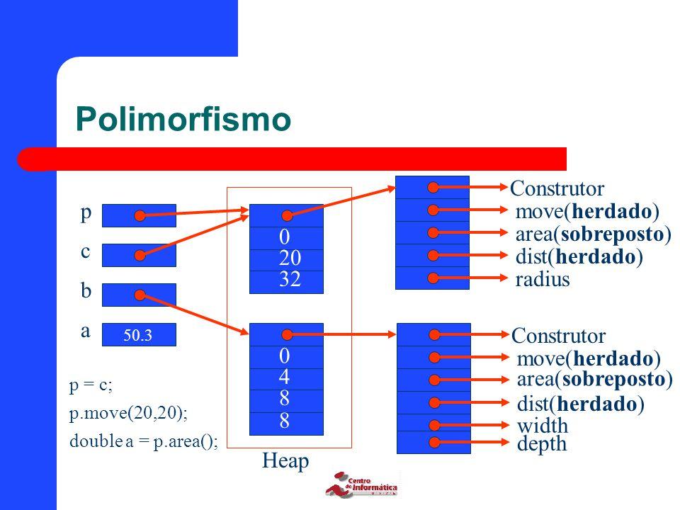 Polimorfismo Construtor move(herdado) area(sobreposto) dist(herdado) radius Construtor move(herdado) dist(herdado) area(sobreposto) width depth Heap 0 20 32 0 4 8 8 p = c; p.move(20,20); double a = p.area(); p c b a 50.3