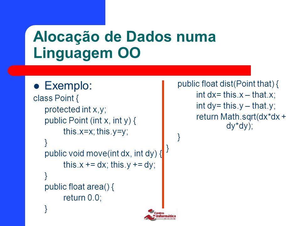 Alocação de Dados numa Linguagem OO Exemplo: class Point { protected int x,y; public Point (int x, int y) { this.x=x; this.y=y; } public void move(int dx, int dy) { this.x += dx; this.y += dy; } public float area() { return 0.0; } public float dist(Point that) { int dx= this.x – that.x; int dy= this.y – that.y; return Math.sqrt(dx*dx + dy*dy); }