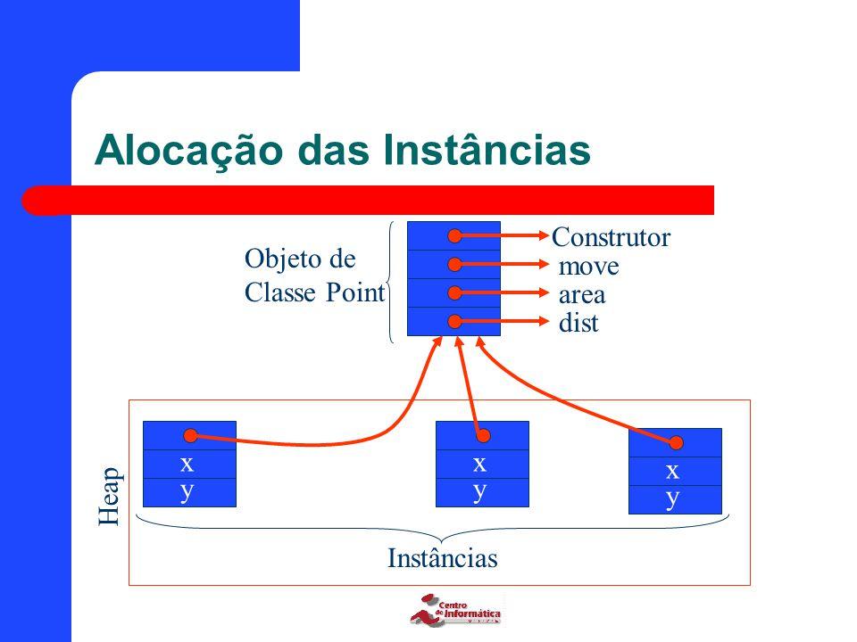 Alocação das Instâncias Construtor move area dist Objeto de Classe Point x y x y x y InstânciasHeap