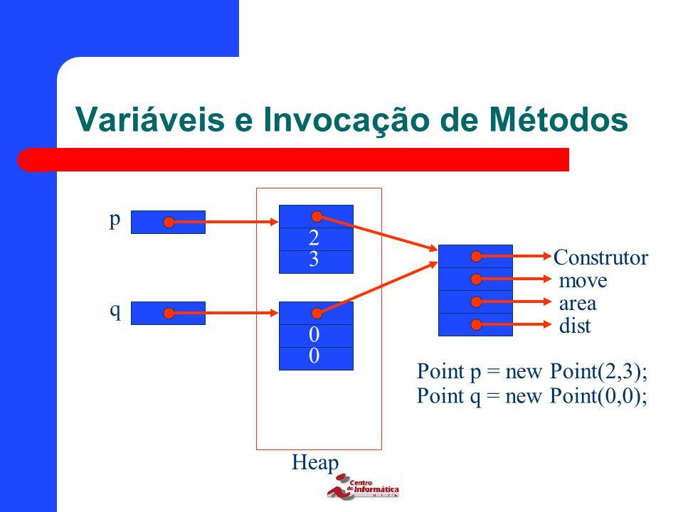 Variáveis e Invocação de Métodos Construtor move area dist Heap Point p = new Point(2,3); Point q = new Point(0,0); p q 0 0 2 3