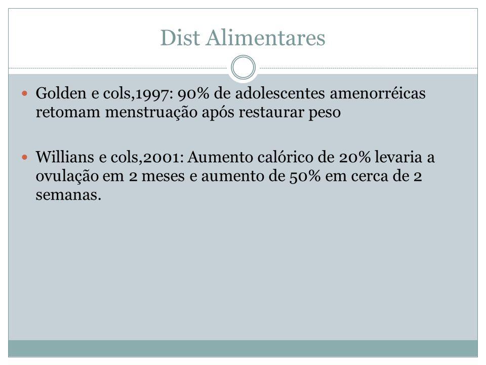 Dist Alimentares Golden e cols,1997: 90% de adolescentes amenorréicas retomam menstruação após restaurar peso Willians e cols,2001: Aumento calórico de 20% levaria a ovulação em 2 meses e aumento de 50% em cerca de 2 semanas.