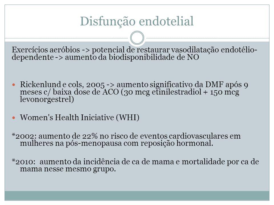 Disfunção endotelial Exercícios aeróbios -> potencial de restaurar vasodilatação endotélio- dependente -> aumento da biodisponibilidade de NO Rickenlund e cols, 2005 -> aumento significativo da DMF após 9 meses c/ baixa dose de ACO (30 mcg etinilestradiol + 150 mcg levonorgestrel) Women s Health Iniciative (WHI) *2002: aumento de 22% no risco de eventos cardiovasculares em mulheres na pós-menopausa com reposição hormonal.