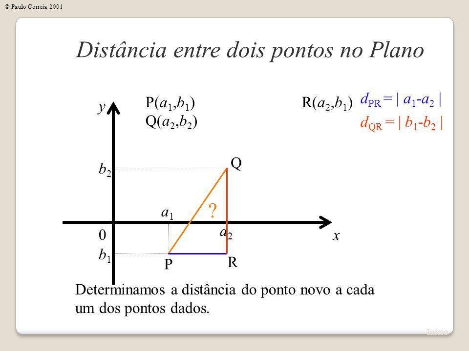x Distância entre dois pontos no Plano y 0 P(a 1,b 1 ) Q(a 2,b 2 ) Determinamos a distância do ponto novo a cada um dos pontos dados. a1a1 b1b1 a2a2 b